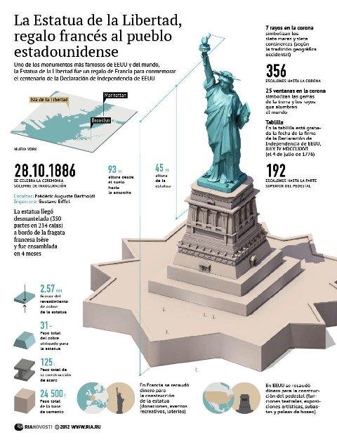 155391244 viajes for Interior estatua de la libertad