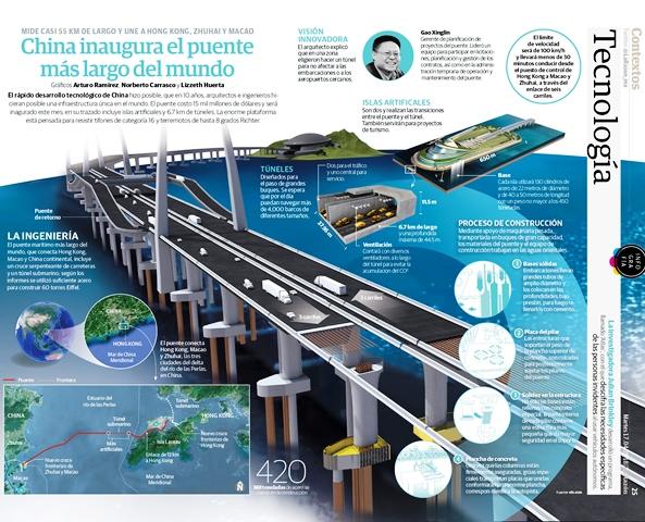 Gráfico-La-Razón-puente-China