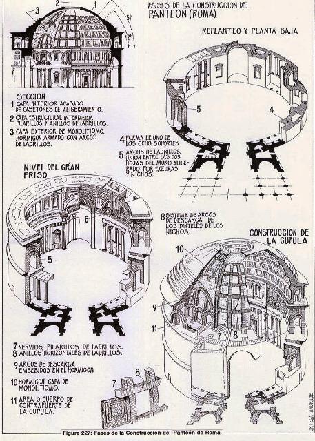 fases del panteon