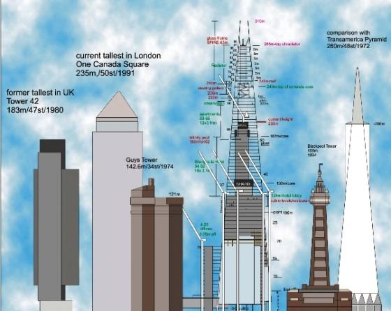 shard-building-comparison